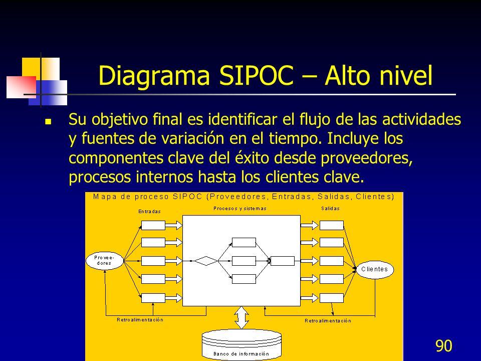 90 Diagrama SIPOC – Alto nivel Su objetivo final es identificar el flujo de las actividades y fuentes de variación en el tiempo. Incluye los component