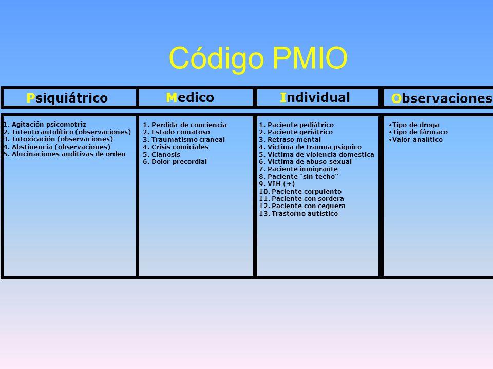 Código PMIO 1. Agitación psicomotriz 2. Intento autolítico (observaciones) 3. Intoxicación (observaciones) 4. Abstinencia (observaciones) 5. Alucinaci