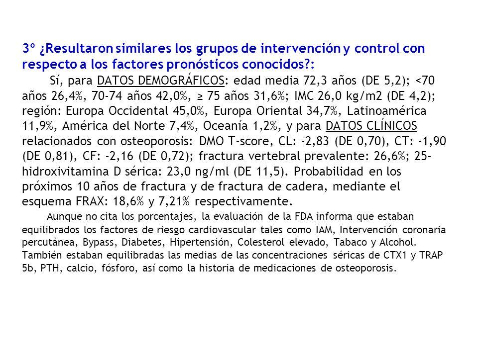 3º ¿Resultaron similares los grupos de intervención y control con respecto a los factores pronósticos conocidos?: Sí, para DATOS DEMOGRÁFICOS: edad media 72,3 años (DE 5,2); <70 años 26,4%, 70-74 años 42,0%, 75 años 31,6%; IMC 26,0 kg/m2 (DE 4,2); región: Europa Occidental 45,0%, Europa Oriental 34,7%, Latinoamérica 11,9%, América del Norte 7,4%, Oceanía 1,2%, y para DATOS CLÍNICOS relacionados con osteoporosis: DMO T-score, CL: -2,83 (DE 0,70), CT: -1,90 (DE 0,81), CF: -2,16 (DE 0,72); fractura vertebral prevalente: 26,6%; 25- hidroxivitamina D sérica: 23,0 ng/ml (DE 11,5).