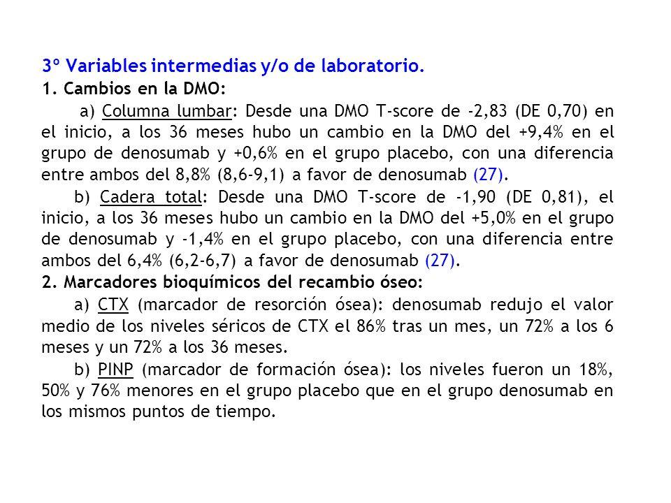 3º Variables intermedias y/o de laboratorio. 1. Cambios en la DMO: a) Columna lumbar: Desde una DMO T-score de -2,83 (DE 0,70) en el inicio, a los 36
