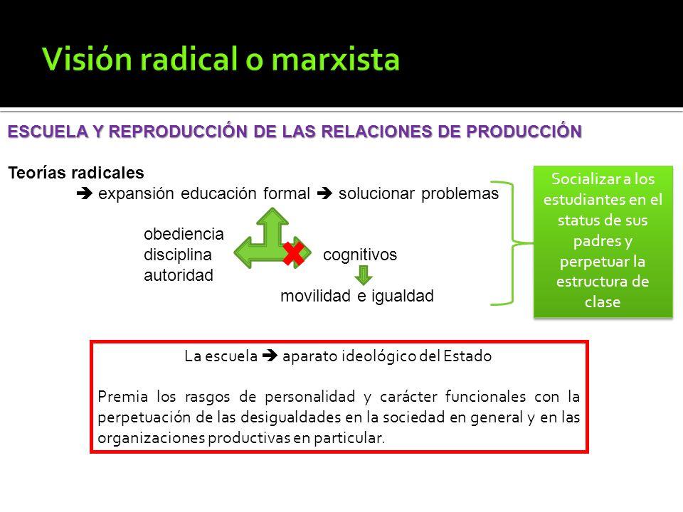 ESCUELA Y REPRODUCCIÓN DE LAS RELACIONES DE PRODUCCIÓN Teorías radicales expansión educación formal solucionar problemas obediencia disciplina cogniti