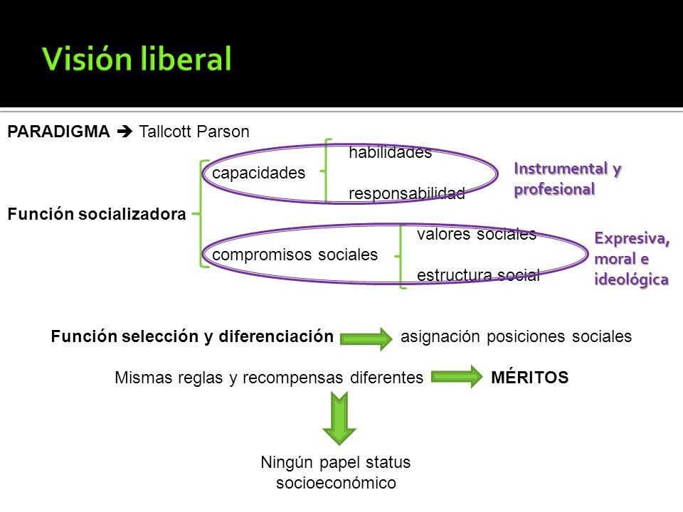 Escuela Socialización Igualdad oportunidades Legítimo proceso selección Reproduce estructura social y valores