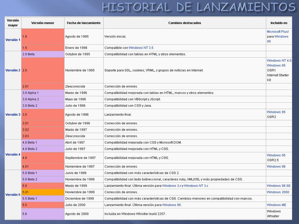 Zoom Amplía una página web en concreto, incluidos el texto y los gráficos, para centrarte en un contenido específico o para facilitar la accesibilidad a usuarios con problemas de visión.