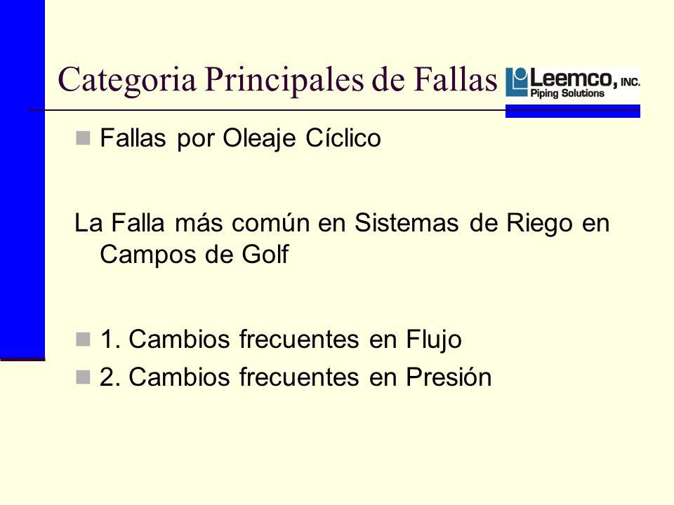 Categoria Principales de Fallas Fallas por Oleaje Cíclico La Falla más común en Sistemas de Riego en Campos de Golf 1.