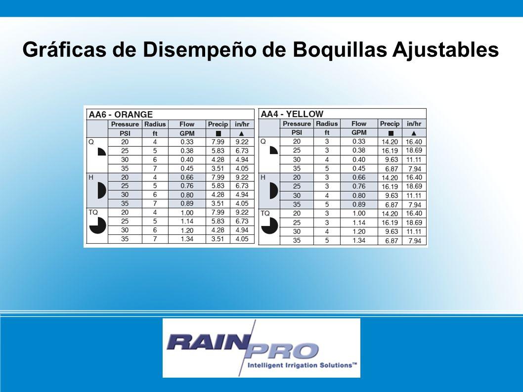 RAIN/PRO Gráficas de Disempeño de Boquillas Ajustables