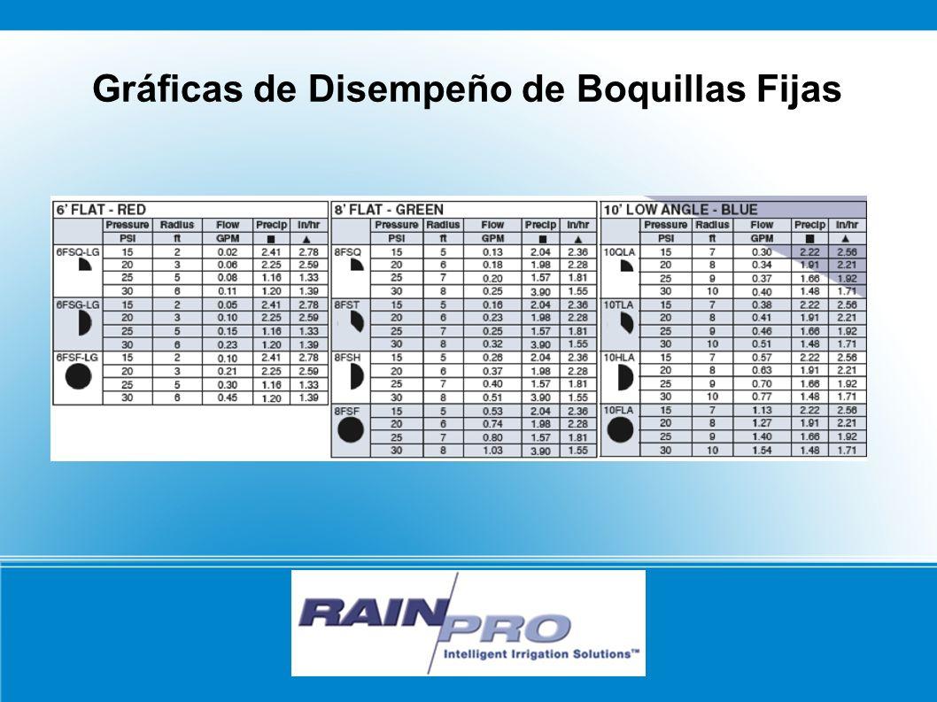 RAIN/PRO Gráficas de Disempeño de Boquillas Fijas