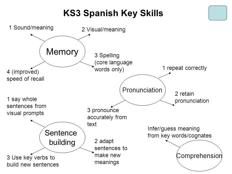 KS3 Spanish Key Skills Memory 1 Sound/meaning 2 Visual/meaning 3 Spelling (core language words only) 4 (improved) speed of recall Pronunciation 1 repe
