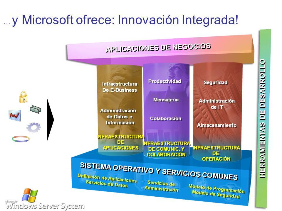 … y Microsoft ofrece: Innovación Integrada! INFRAESTRUCTURA DE APLICACIONES INFRAESTRUCTURA DE APLICACIONES INFRAESTRUCTURA DE COMUNIC. Y COLABORACIÓN