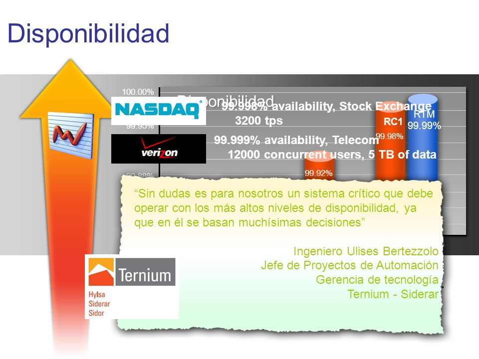 Disponibilidad Confiabilidad: Windows Server 2003… –4x mejor que W2000 –8x mejor que NT 4.0 99.99% RC1 RTM 100.00% 99.98% 99.95% 99.93% 99.90% 99.88%