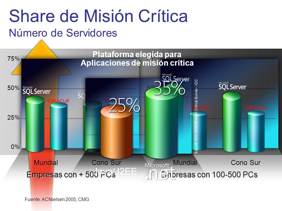 Share de Misión Crítica Número de Servidores 199419951996199719981999200020012002200320042005 Empresas con 100-500 PCs 75% 50% 25% 0% Cono SurMundial