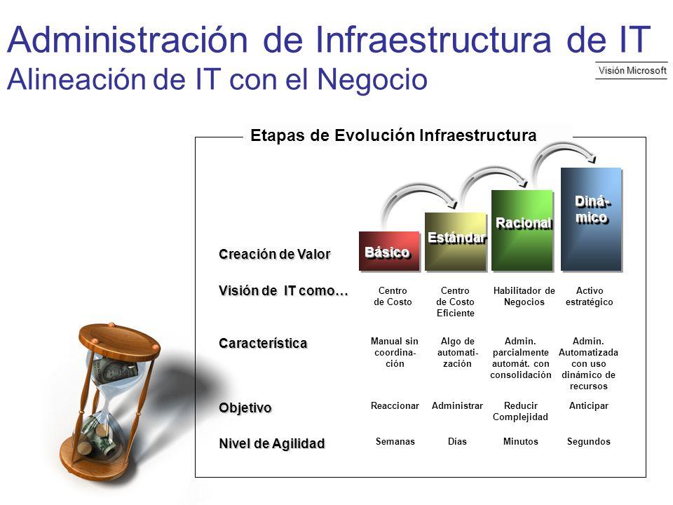 Visión Microsoft Etapas de Evolución InfraestructuraBásicoBásico EstándarEstándar RacionalRacional Diná- mico Centro de Costo Centro de Costo Eficient