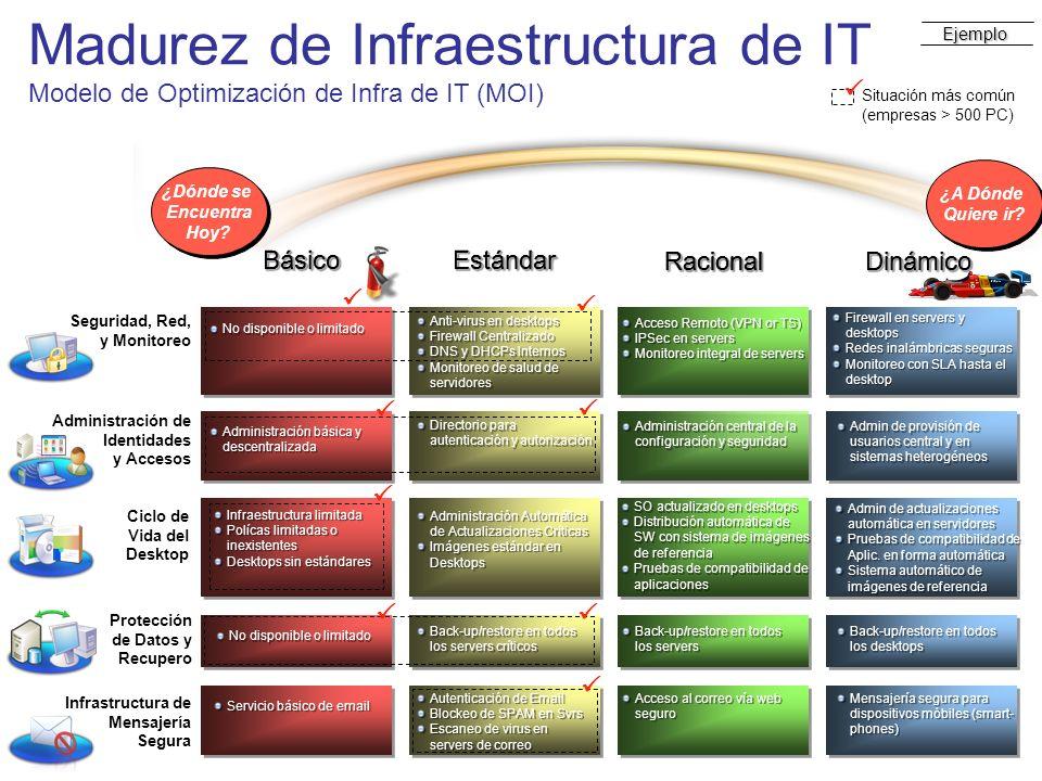 Madurez de Infraestructura de IT Modelo de Optimización de Infra de IT (MOI) Ejemplo Seguridad, Red, y Monitoreo Administración de Identidades y Acces