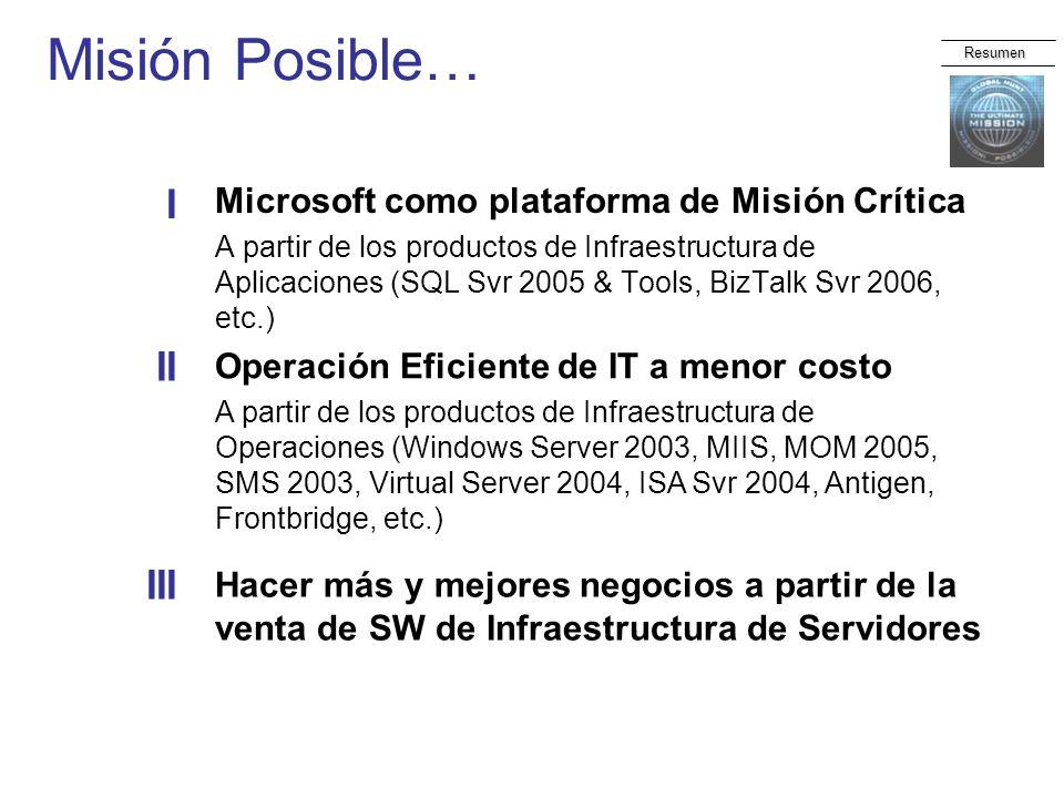 Misión Posible… Microsoft como plataforma de Misión Crítica A partir de los productos de Infraestructura de Aplicaciones (SQL Svr 2005 & Tools, BizTal