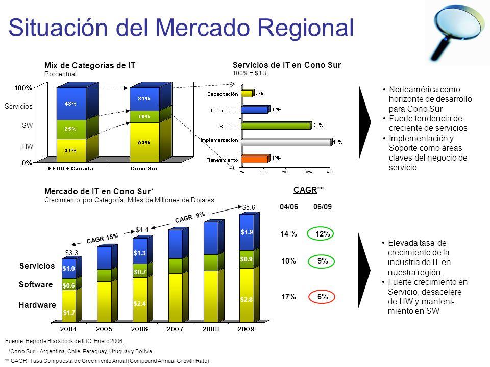 Share de Misión Crítica Número de Servidores 199419951996199719981999200020012002200320042005 Empresas con 100-500 PCs 75% 50% 25% 0% Cono SurMundial Empresas con + 500 PCs 75% 50% 25% 0% Cono SurMundial Fuente: ACNielsen 2005, CMG Plataforma elegida para Aplicaciones de misión crítica Source: IDC, 2005 Mission Critical Survey - IDC Java/J2EE