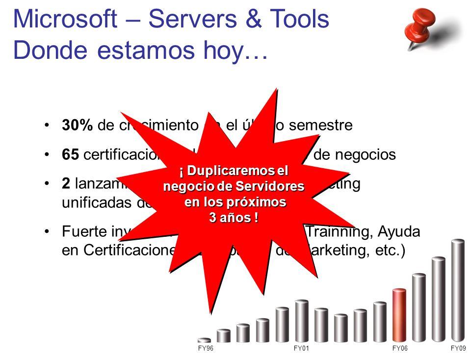 Microsoft – Servers & Tools Donde estamos hoy… 30% de crecimiento en el último semestre 65 certificaciones de nuevos socios de negocios 2 lanzamientos