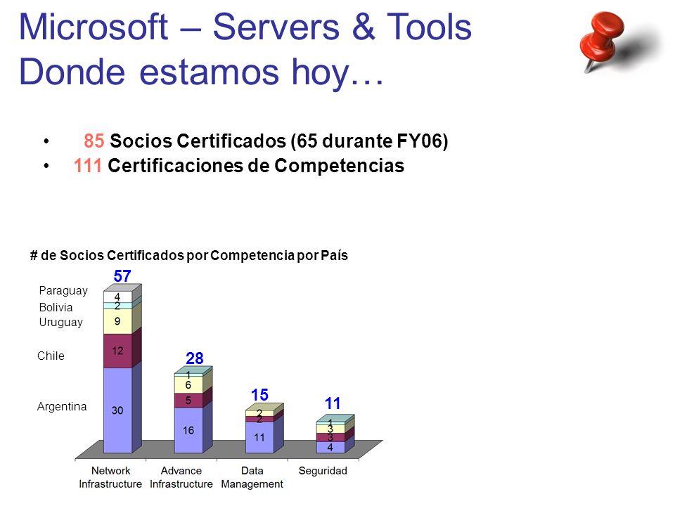 Misión Posible… Microsoft como plataforma de Misión Crítica A partir de los productos de Infraestructura de Aplicaciones (SQL Svr 2005 & Tools, BizTalk Svr 2006, etc.) I Resumen Operación Eficiente de IT a menor costo A partir de los productos de Infraestructura de Operaciones (Windows Server 2003, MIIS, MOM 2005, SMS 2003, Virtual Server 2004, ISA Svr 2004, Antigen, Frontbridge, etc.) Hacer más y mejores negocios a partir de la venta de SW de Infraestructura de Servidores II III