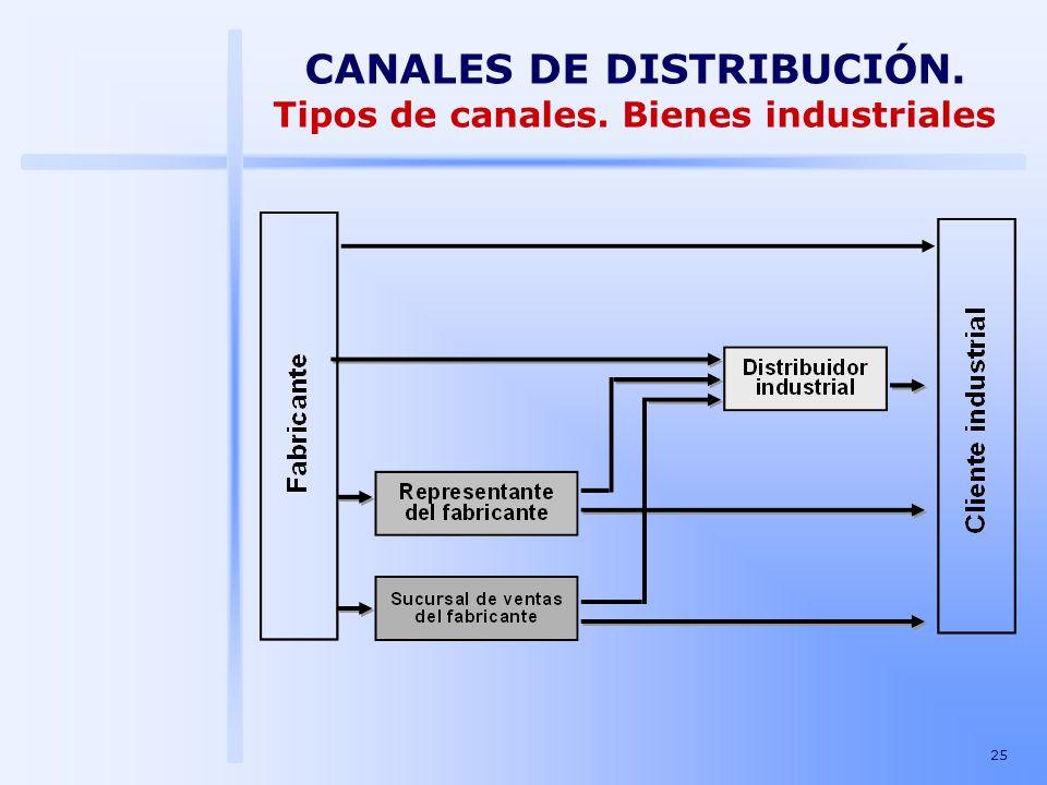 25 CANALES DE DISTRIBUCIÓN. Tipos de canales. Bienes industriales