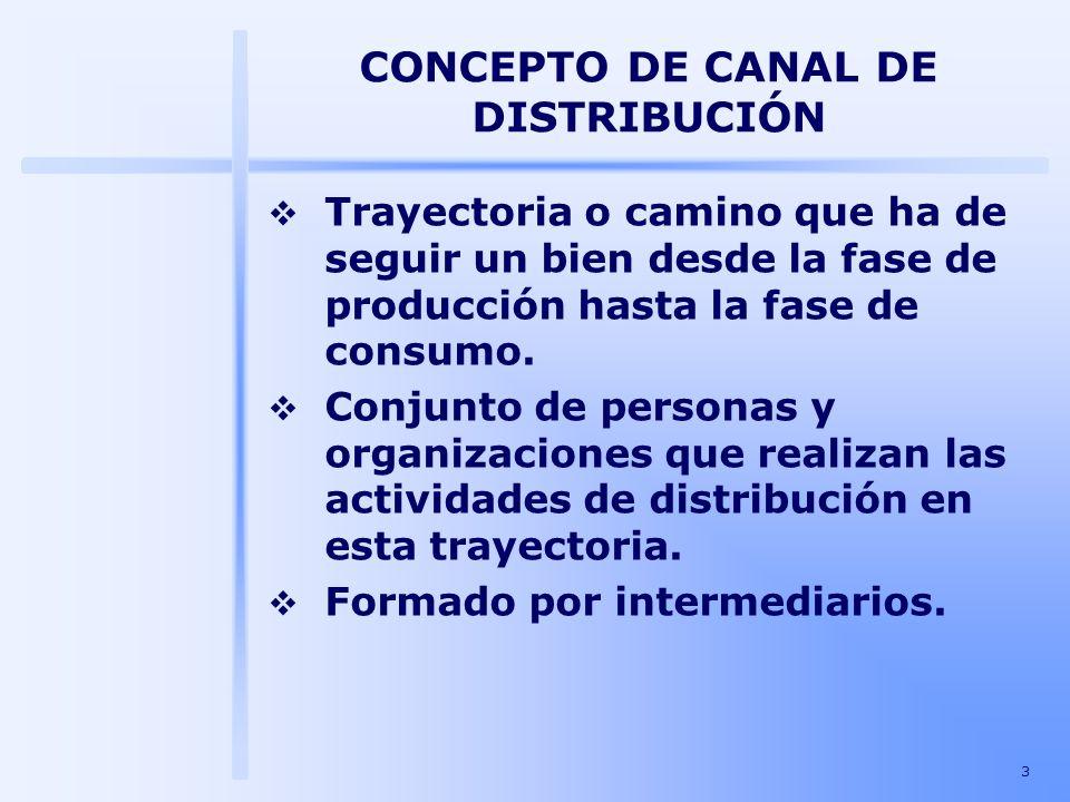 3 CONCEPTO DE CANAL DE DISTRIBUCIÓN Trayectoria o camino que ha de seguir un bien desde la fase de producción hasta la fase de consumo. Conjunto de pe