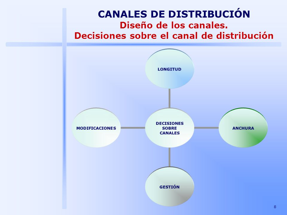 8 DECISIONES SOBRE CANALES LONGITUDANCHURAGESTIÓNMODIFICACIONES CANALES DE DISTRIBUCIÓN Diseño de los canales. Decisiones sobre el canal de distribuci