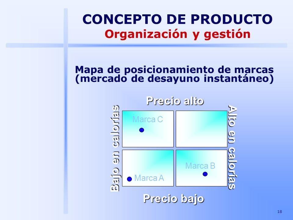 18 CONCEPTO DE PRODUCTO Organización y gestión Precio alto Bajo en calorías Precio bajo Alto en calorías Mapa de posicionamiento de marcas (mercado de