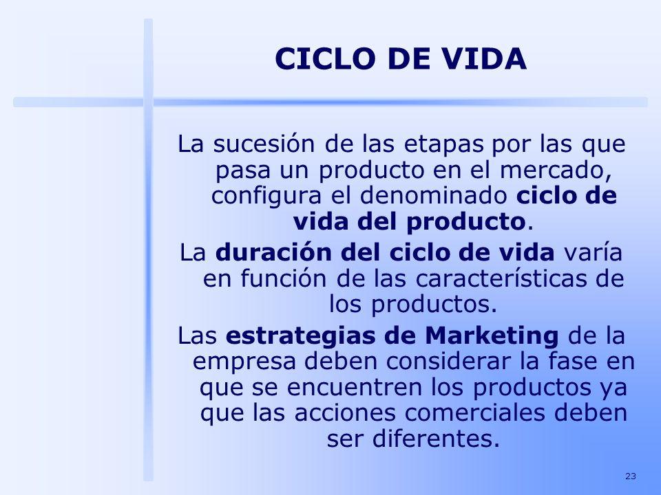 23 La sucesión de las etapas por las que pasa un producto en el mercado, configura el denominado ciclo de vida del producto. La duración del ciclo de