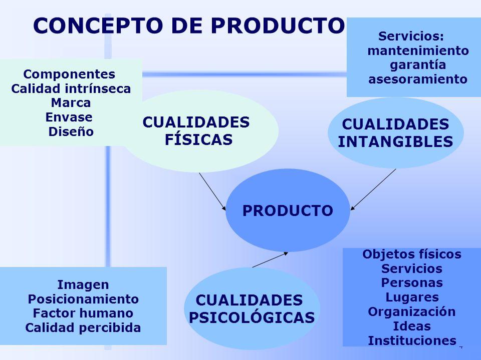 4 CONCEPTO DE PRODUCTO PRODUCTO CUALIDADES PSICOLÓGICAS CUALIDADES INTANGIBLES CUALIDADES FÍSICAS Componentes Calidad intrínseca Marca Envase Diseño O