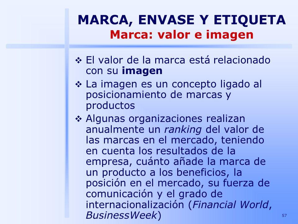 57 El valor de la marca está relacionado con su imagen La imagen es un concepto ligado al posicionamiento de marcas y productos Algunas organizaciones