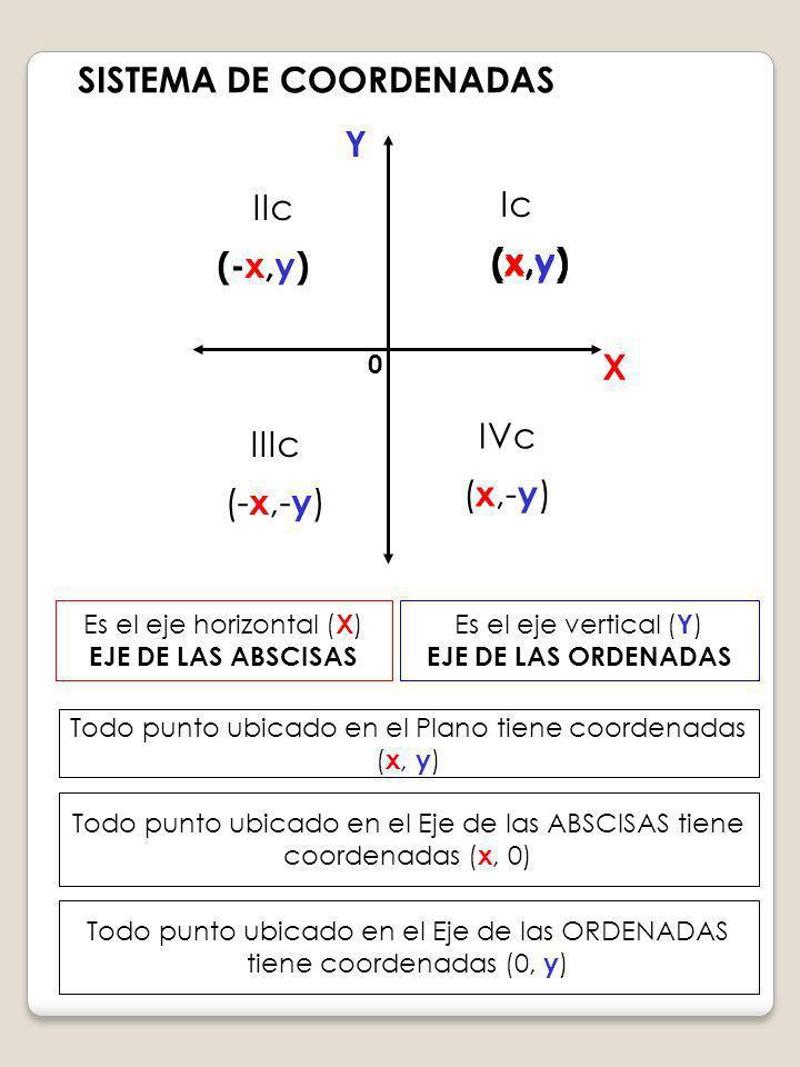 SISTEMA DE COORDENADAS Y X Ic (x,y) IIc (-x,y) IIIc (- x,- y ) IVc ( x,- y ) Es el eje horizontal ( X ) EJE DE LAS ABSCISAS Es el eje vertical ( Y ) E
