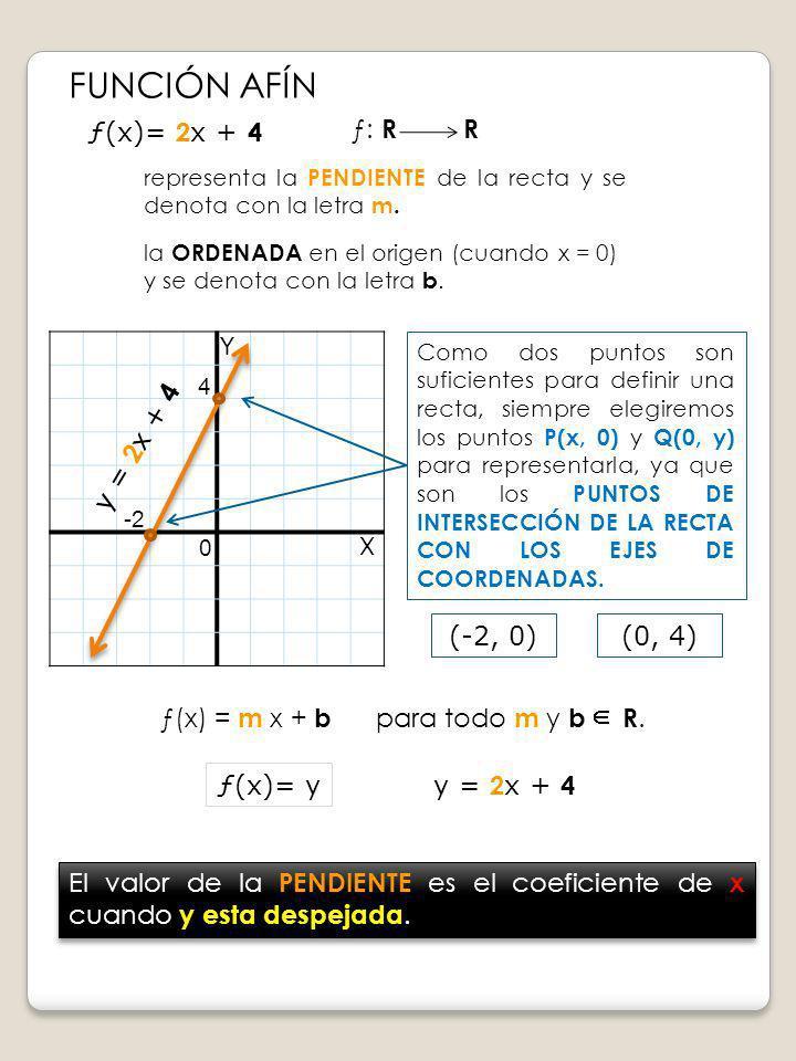 FUNCIÓN AFÍN Y X ƒ(x)= 2 x + 4 ƒ(x)= y 4 -2 0 El valor de la PENDIENTE es el coeficiente de x cuando y esta despejada. (-2, 0) y = 2 x + 4 2 ƒ: R R re