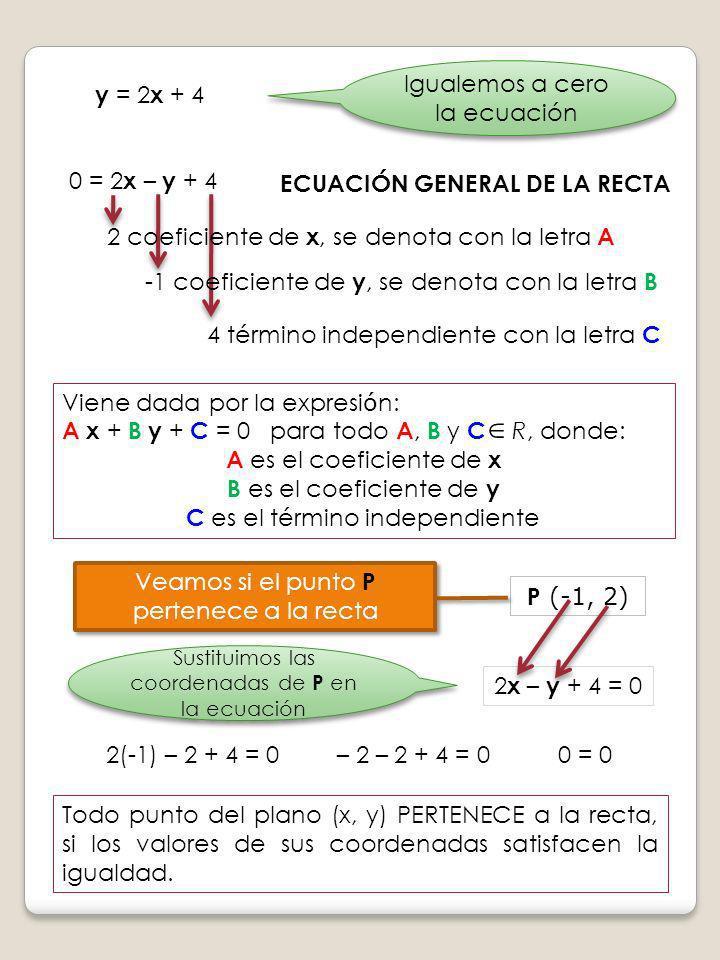 Igualemos a cero la ecuación 0 = 2 x – y + 4 ECUACIÓN GENERAL DE LA RECTA 2 coeficiente de x, se denota con la letra A -1 coeficiente de y, se denota