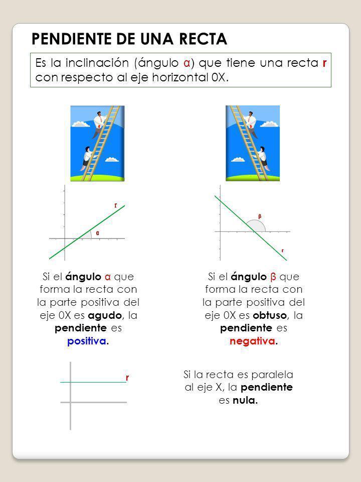 PENDIENTE DE UNA RECTA Es la inclinación (ángulo α) que tiene una recta r con respecto al eje horizontal 0X. Si el ángulo α que forma la recta con la