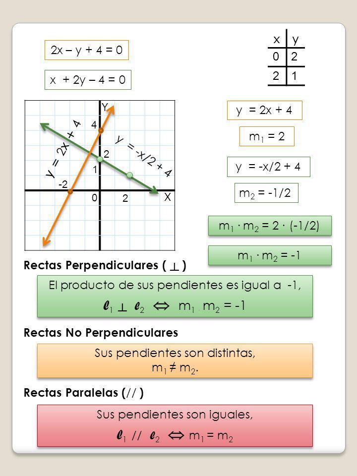 Y X y = 2 x + 4 2x – y + 4 = 0 x + 2y – 4 = 0 4 -2 0 xy 02 21 2 2 1 y = -x/2 + 4 y = 2x + 4 m 1 = 2 m 2 = -1/2 Rectas Perpendiculares ( ) El producto