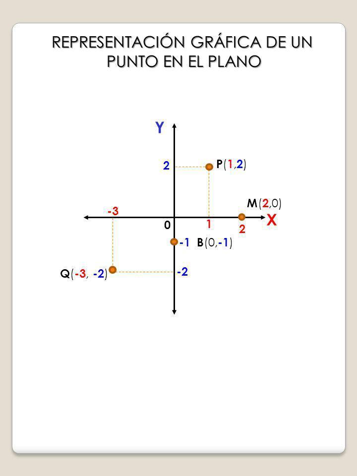 REPRESENTACIÓN GRÁFICA DE UN PUNTO EN EL PLANO X Y 1 2 P(1,2)P(1,2) -3 -2 Q ( -3, -2 ) 0 M ( 2,0) 2 B (0, -1 )