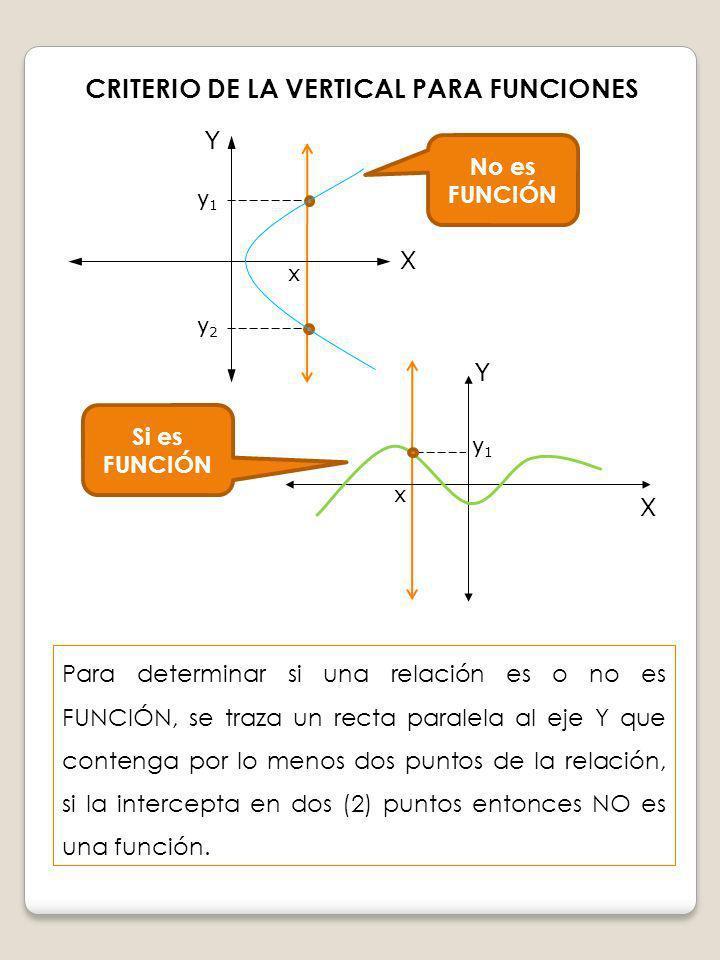 Para determinar si una relación es o no es FUNCIÓN, se traza un recta paralela al eje Y que contenga por lo menos dos puntos de la relación, si la int
