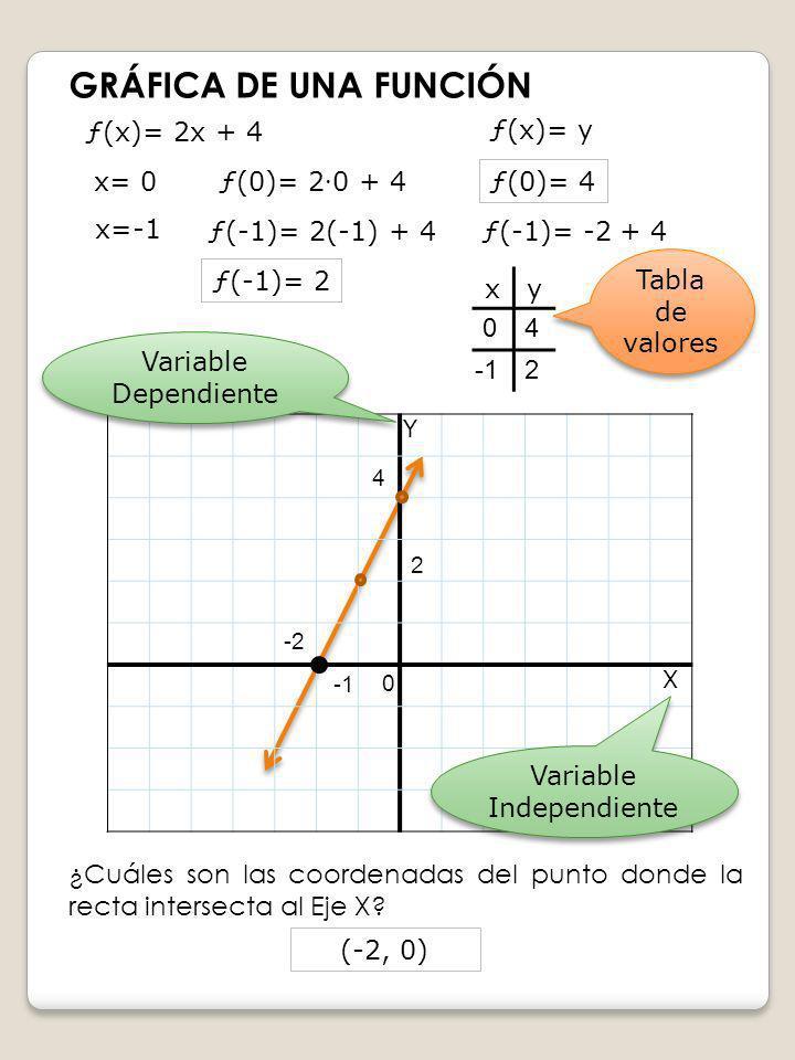 GRÁFICA DE UNA FUNCIÓN Y X ƒ(x)= 2x + 4 ƒ(0)= 2 0 + 4 ƒ(-1)= 2(-1) + 4 x= 0 ƒ(0)= 4 x=-1 ƒ(-1)= -2 + 4 ƒ(-1)= 2 xy ƒ(x)= y 4 2 -2 04 2 Tabla de valore