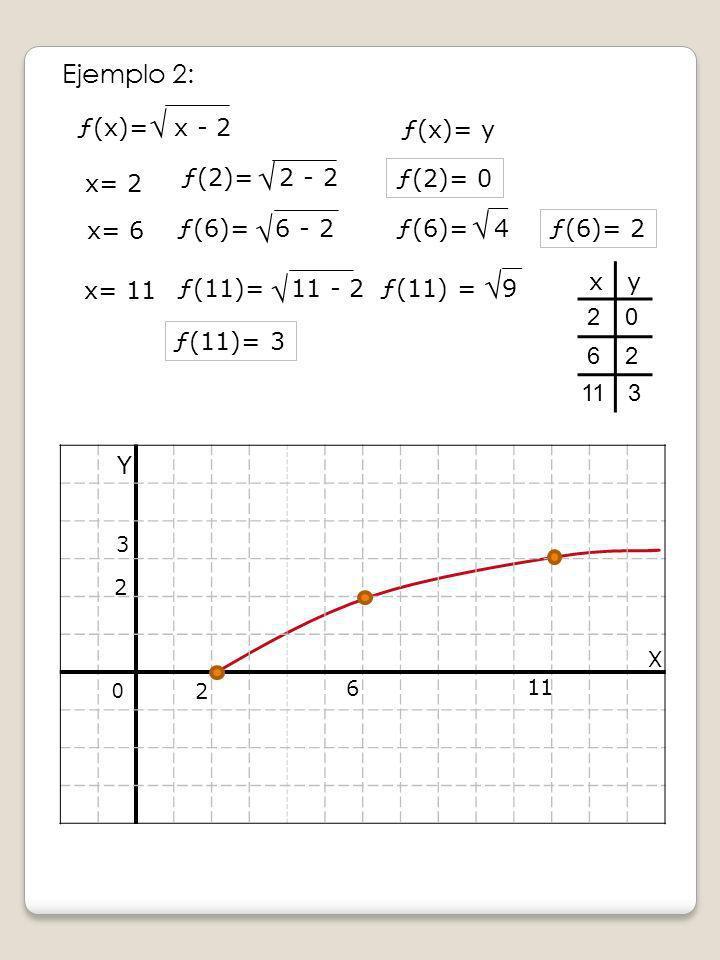 Ejemplo 2: Y X x= 2 ƒ(2)= 0 x= 6 ƒ(6)= 2 xy ƒ(x)= y 2 6 2 20 62 0 ƒ(x)= x - 2 ƒ(6)= 4 ƒ(2)= 2 - 2 ƒ(6)= 6 - 2 113 3 x= 11 ƒ(11)= 11 - 2 ƒ(11) = 9 ƒ(11