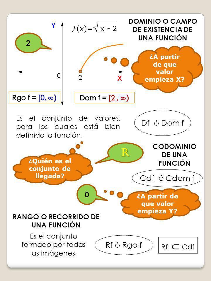 Df ó Dom f Es el conjunto de valores, para los cuales está bien definida la función. DOMINIO O CAMPO DE EXISTENCIA DE UNA FUNCIÓN 2 Y X ¿A partir de q