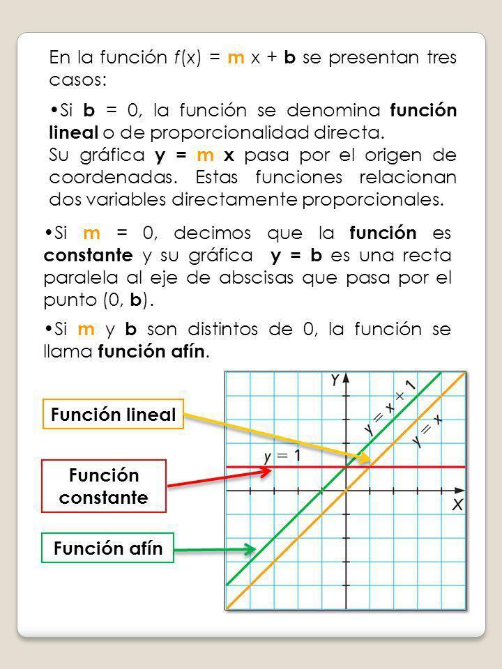 Si m = 0, decimos que la función es constante y su gráfica y = b es una recta paralela al eje de abscisas que pasa por el punto (0, b ). Si b = 0, la