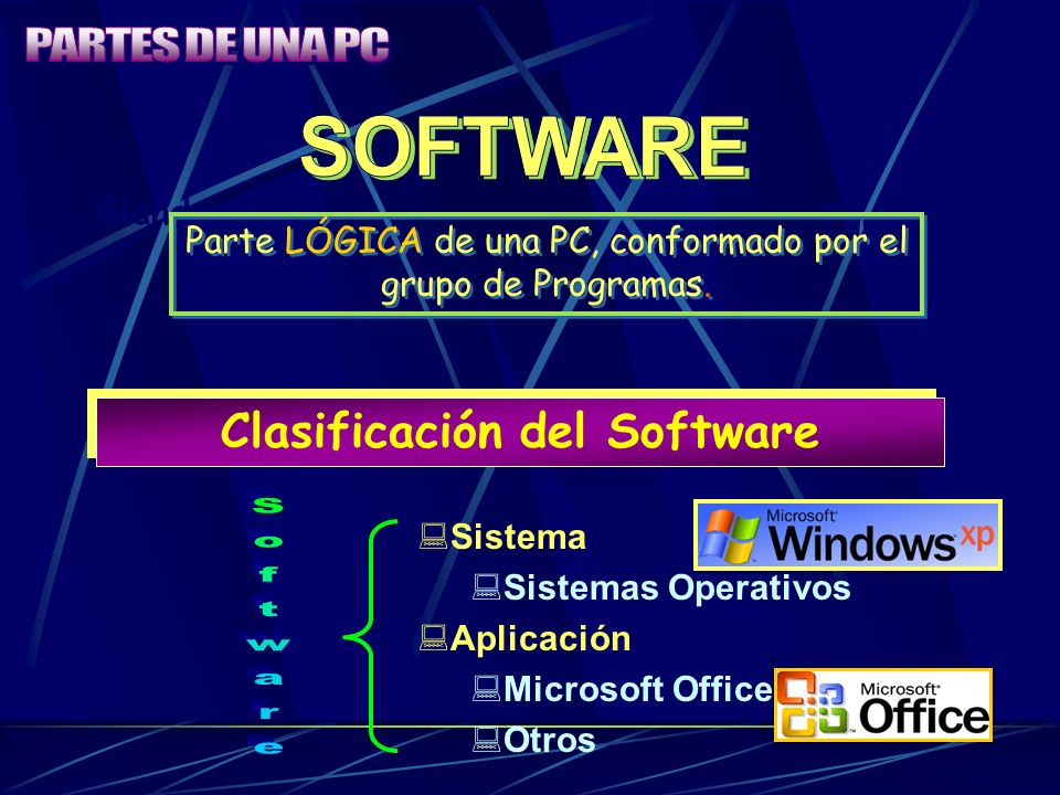 Blando Equipo Parte LÓGICA de una PC, conformado por el grupo de Programas. Clasificación del Software Sistema Sistemas Operativos Aplicación Microsof