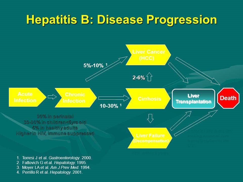 Hepatitis B: Disease Progression Acute Infection Chronic Infection Cirrhosis Death 1. Torresi J et al. Gastroenterology. 2000. 2. Fattovich G et al. H
