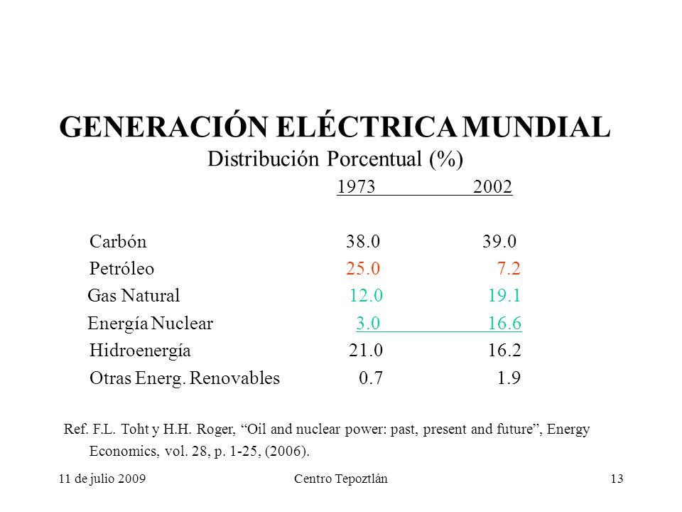 11 de julio 2009Centro Tepoztlán13 GENERACIÓN ELÉCTRICA MUNDIAL Distribución Porcentual (%) 19732002 Carbón 38.0 39.0 Petróleo 25.0 7.2 Gas Natural 12.0 19.1 Energía Nuclear 3.0 16.6 Hidroenergía 21.0 16.2 Otras Energ.