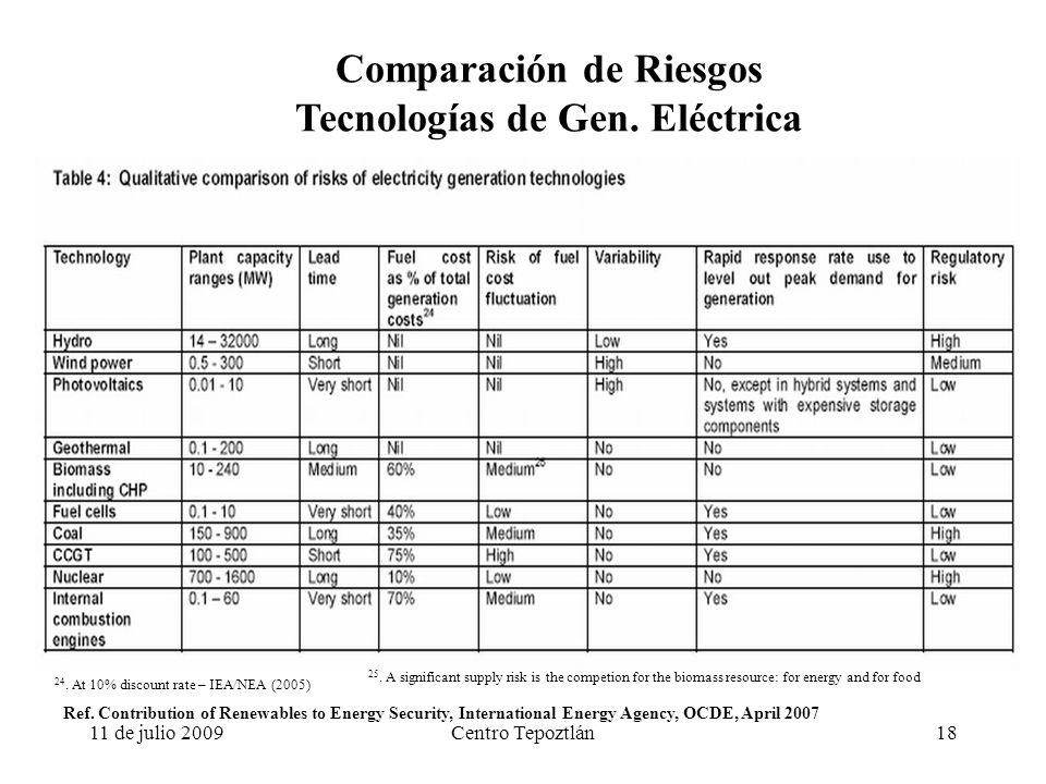 11 de julio 2009Centro Tepoztlán18 Comparación de Riesgos Tecnologías de Gen.