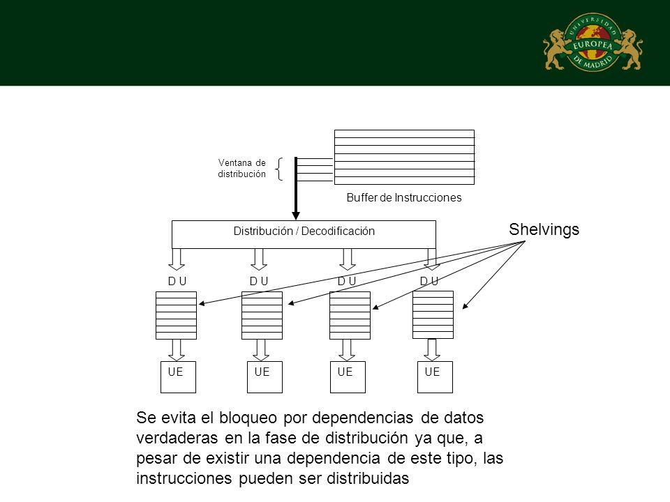 Buffer de Instrucciones Distribución / Decodificación Ventana de distribución D U Shelvings Se evita el bloqueo por dependencias de datos verdaderas e
