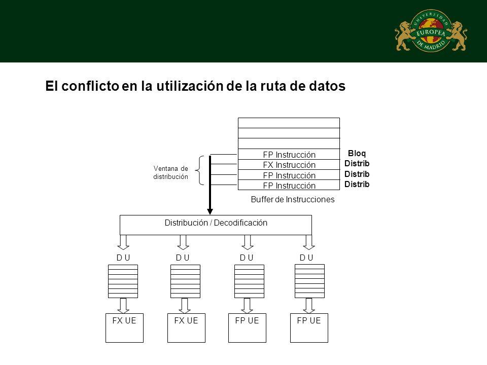 El conflicto en la utilización de la ruta de datos FX UE Buffer de Instrucciones Distribución / Decodificación Ventana de distribución D U FX UEFP UE