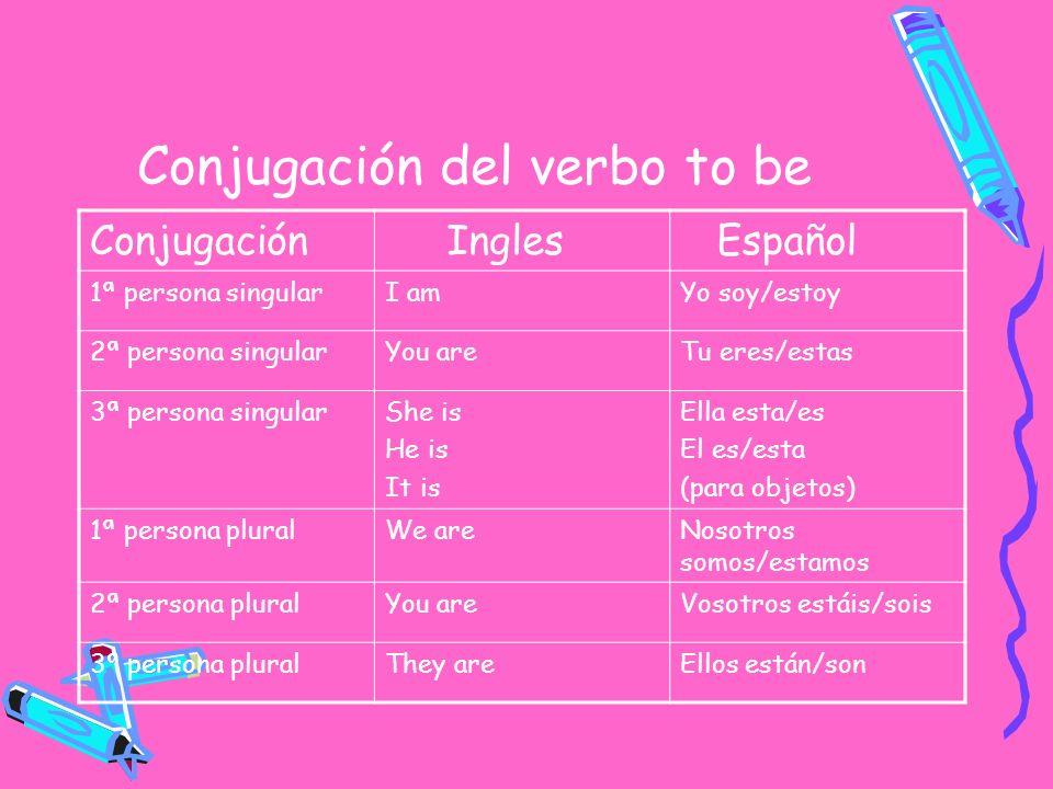 Conjugación del verbo to be Conjugación Ingles Español 1ª persona singularI amYo soy/estoy 2ª persona singularYou areTu eres/estas 3ª persona singular