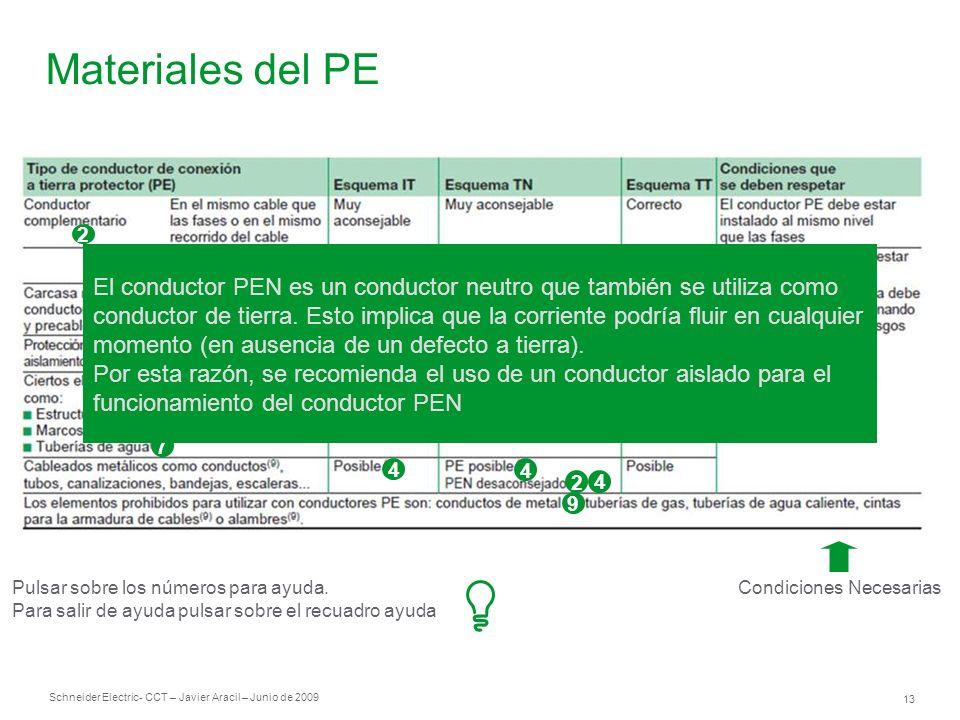 Schneider Electric 13 - CCT – Javier Aracil – Junio de 2009 Materiales del PE Condiciones Necesarias 1 3 3 8 4 3 3 21 2 3 4 4 2 4 9 5 2 6 7 El conduct