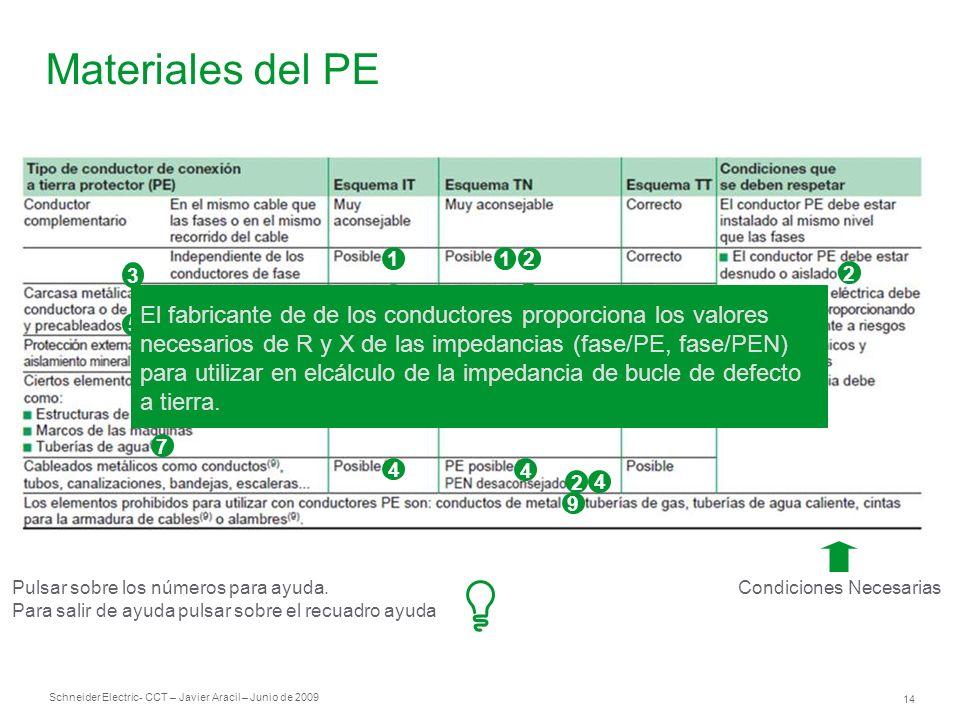 Schneider Electric 14 - CCT – Javier Aracil – Junio de 2009 Materiales del PE Condiciones Necesarias 1 3 3 8 4 3 3 21 2 3 4 4 2 4 9 5 2 6 7 Pulsar sob