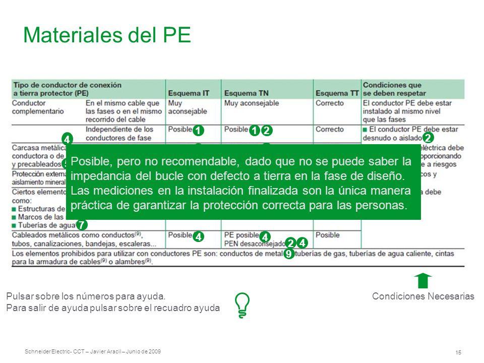 Schneider Electric 15 - CCT – Javier Aracil – Junio de 2009 Materiales del PE Condiciones Necesarias 1 3 3 8 4 3 3 21 2 3 4 4 2 4 9 5 2 6 7 Pulsar sob