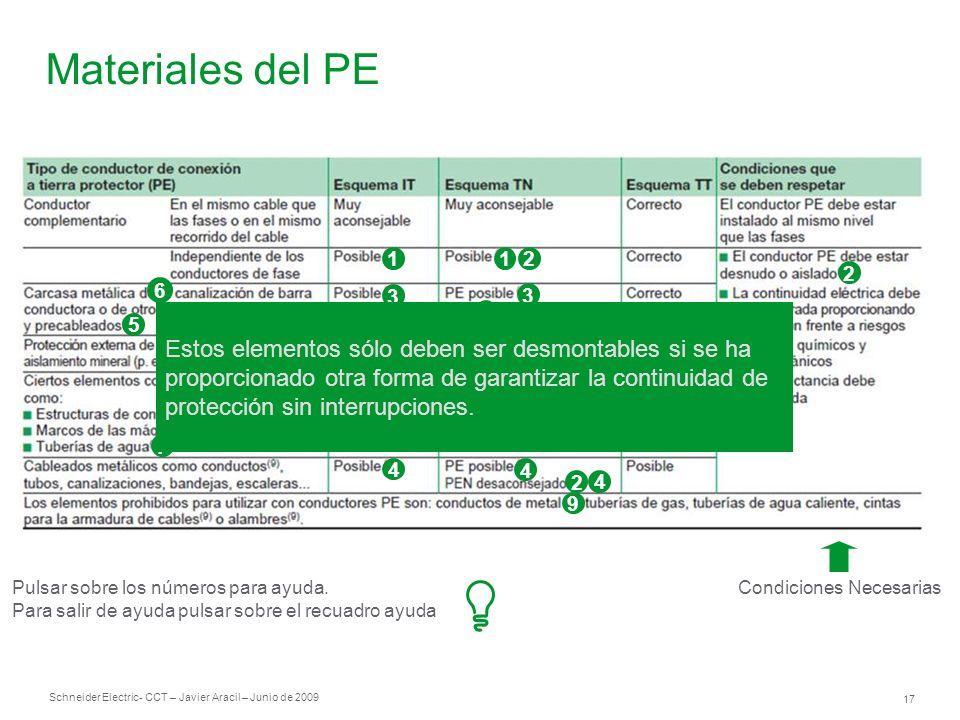 Schneider Electric 17 - CCT – Javier Aracil – Junio de 2009 Materiales del PE Condiciones Necesarias 1 3 3 8 4 3 3 21 2 3 4 4 2 4 9 5 2 6 7 Pulsar sob