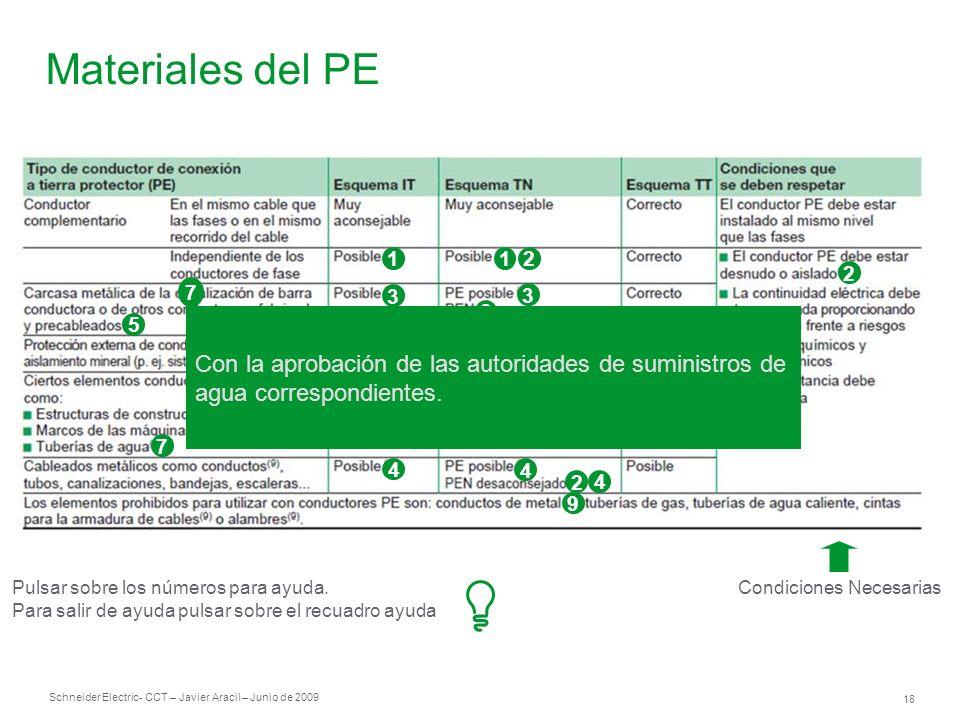 Schneider Electric 18 - CCT – Javier Aracil – Junio de 2009 Materiales del PE Condiciones Necesarias 1 3 3 8 4 3 3 21 2 3 4 4 2 4 9 5 2 6 7 Pulsar sob